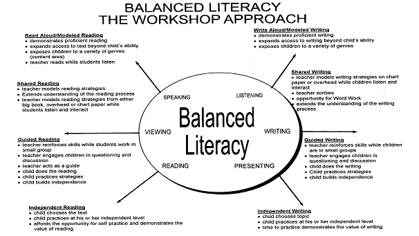 Balanced_literacy_picture