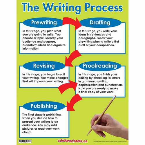 processes essay writing